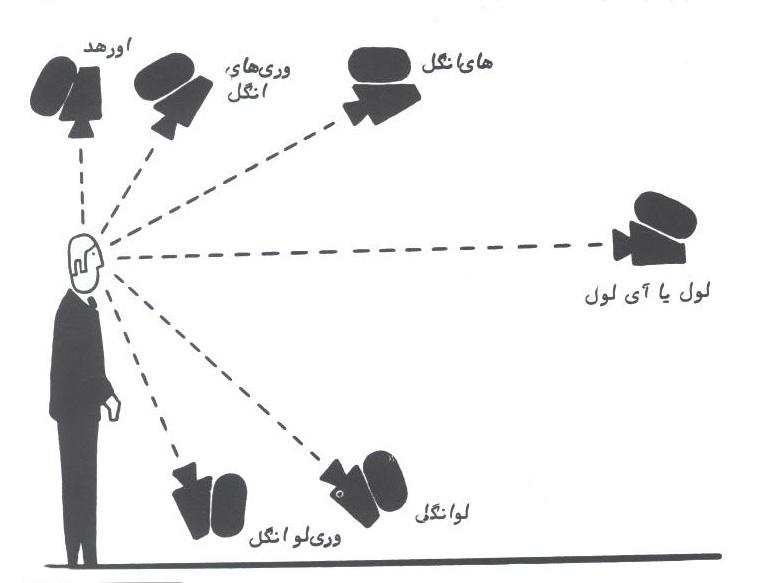 زاویه دوربین در موقعیت های مختلف، اشکال مختلفی از تصاویر را می آفریند که کارکردهای مختلفی نیز دارند.
