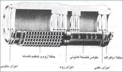 ساختار درونی یک لنز زوم